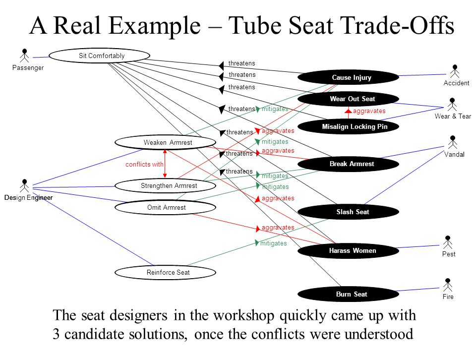 A Real Example – Tube Seat Trade-Offs The seat designers in the workshop quickly came up with 3 candidate solutions, once the conflicts were understood