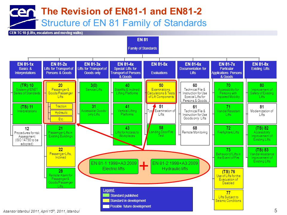 Asansor Istanbul 2011, April 15 th, 2011, Istanbul CEN TC 10 (Lifts, escalators and moving walks) 5 The Revision of EN81-1 and EN81-2 Structure of EN 81 Family of Standards Legend: Standard published Standard in development Possible future development EN 81-3x Lifts for Transport of Goods only 3(0) Service Lifts 31 Accessible Goods- only Lifts EN 81-4x Special Lifts for Transport of Persons & Goods 40 Stairlifts & Inclined Lifting Platforms 41 Vertical Lifting Platforms 43 Lifts for Access to Workplaces 51 Type Examination of Lifts EN 81-5x Evaluations 58 Landing Door Fire Test 61 Technical File & Instruction for Use Goods only Lifts EN 81-6x Documentation for Lifts 60 Technical File & Instruction for Use Special Lifts for Persons & Goods 68 Remote Monitoring 71 Vandal Resistant Lifts EN 81-7x Particular Applications Persons & Goods 70 Accessibility for Persons with Impaired Mobility 72 Firefighters Lifts (TS) 76 Use of Lifts for the Evacuation of Disabled 73 Behavior of Lifts in the Event of Fire 77 Lifts Subject to Seismic Conditions 81 Modernization of Lifts EN 81-8x Existing Lifts 80 Improvement of Safety of Existing Lifts (TS) 82 Accessibility Improvement of Existing Lifts (TS) 83 Vandal resistance Improvement of Existing Lifts EN 81 Family of Standards EN 81-1x Basics & Interpretations (TR) 10 System of EN81 Series of Standards 12 Procedures for risk Assessment (ISO 14798 to be adopted) (TS) 11 Interpretations + EN 81-1:1998+A3:2009 Electric lifts EN 81-2:1998+A3:2009 Hydraulic lifts 50 Examinations, Calculations & Tests of Lift Components EN 81-2x Lifts for Transport of Persons & Goods 21 Passenger Lifts in Existing Buildings 22 Passenger Lifts, Inclined 28 Remote Alarm for Passenger & Goods/Passenger Lifts 1 Passenger & Goods/Passenger Lifts-Electric 2 Passenger & Goods/Passenger Lifts-Hydraulic 20 Passenger & Goods/Passenger Lifts Traction Hydraulic Etc.