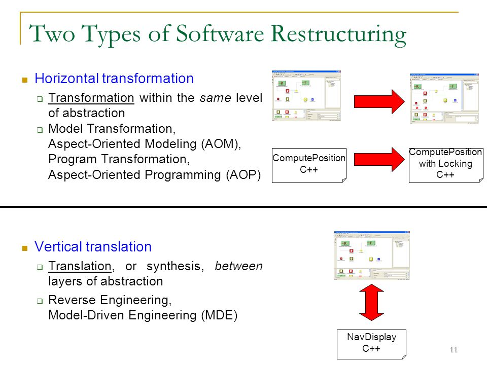 11 Two Types of Software Restructuring Horizontal transformation  Transformation within the same level of abstraction  Model Transformation, Aspect-