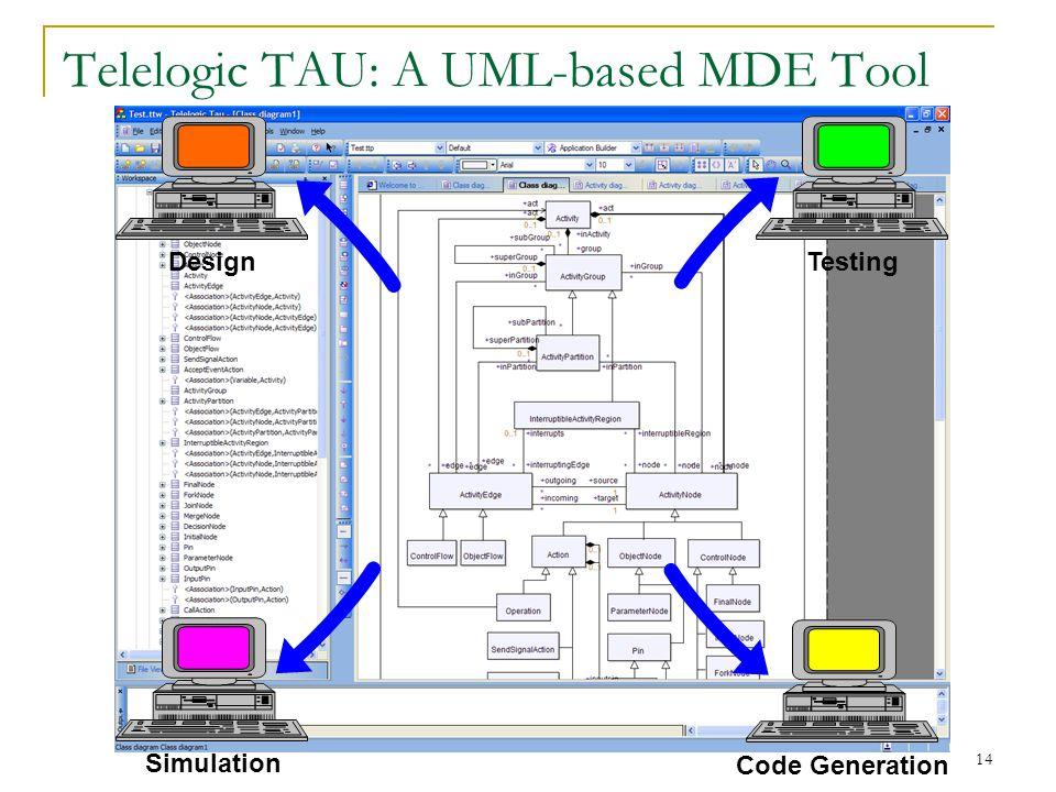 14 Telelogic TAU: A UML-based MDE Tool Design Code Generation Testing Simulation