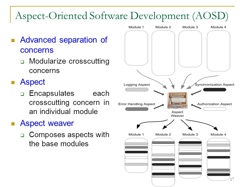 17 Aspect-Oriented Software Development (AOSD) Advanced separation of concerns  Modularize crosscutting concerns Aspect  Encapsulates each crosscutt