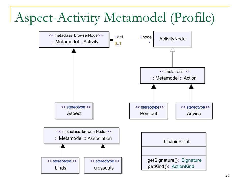 23 Aspect-Activity Metamodel (Profile)