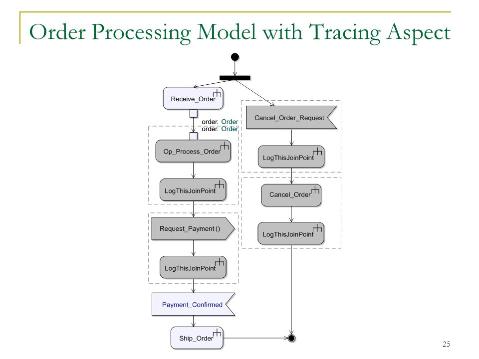 25 Order Processing Model with Tracing Aspect