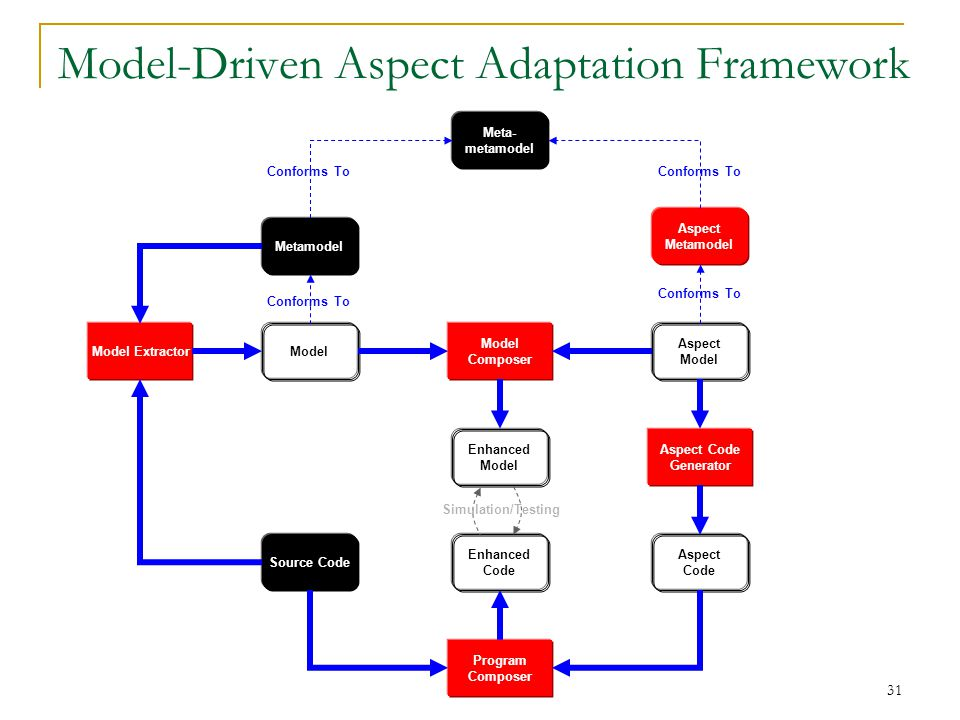 31 Model-Driven Aspect Adaptation Framework Meta- metamodel Metamodel Source Code Conforms To Model ExtractorModel Composer Enhanced Model Enhanced Co