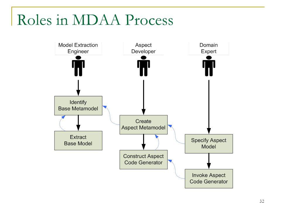 32 Roles in MDAA Process