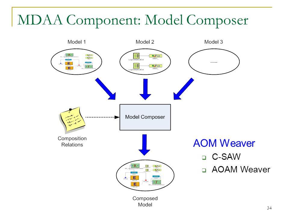 34 MDAA Component: Model Composer AOM Weaver  C-SAW  AOAM Weaver
