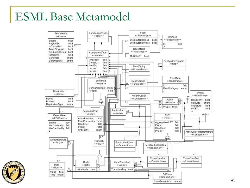 41 ESML Base Metamodel