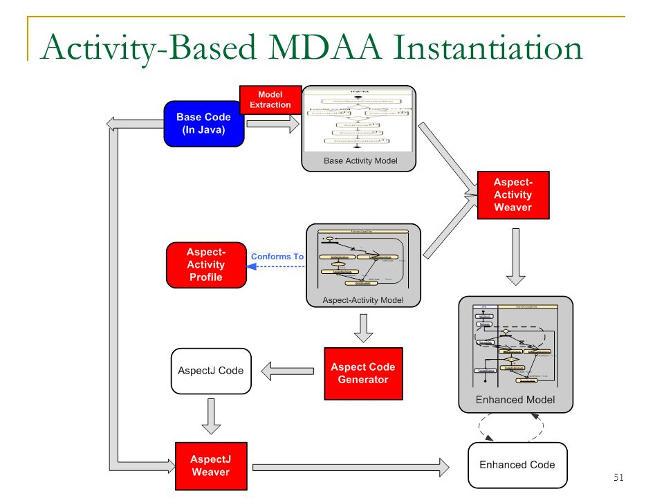51 Activity-Based MDAA Instantiation