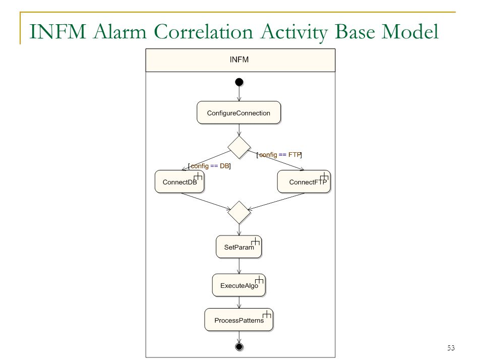 53 INFM Alarm Correlation Activity Base Model