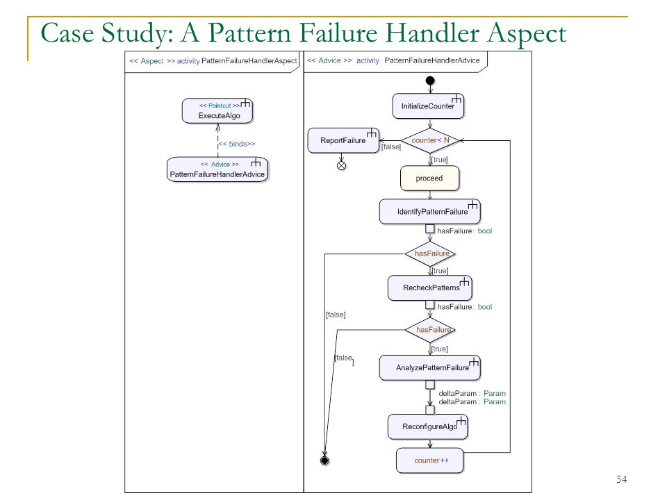 54 Case Study: A Pattern Failure Handler Aspect