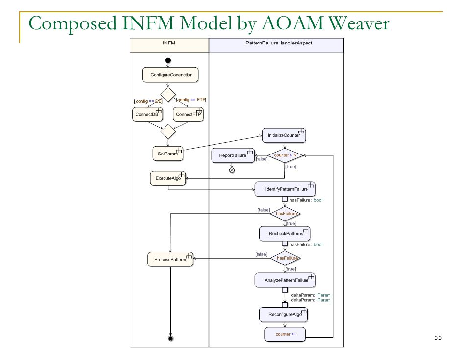 55 Composed INFM Model by AOAM Weaver