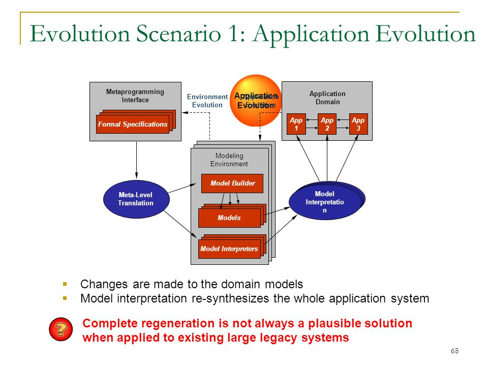 68 Application Evolution Evolution Scenario 1: Application Evolution Model Interpretatio n Model Interpreters Models Modeling Environment Application Domain App 1 App 2 App 3 Environment Evolution Metaprogramming Interface Formal Specifications Meta-Level Translation Model Builder  Changes are made to the domain models  Model interpretation re-synthesizes the whole application system Application Evolution Complete regeneration is not always a plausible solution when applied to existing large legacy systems
