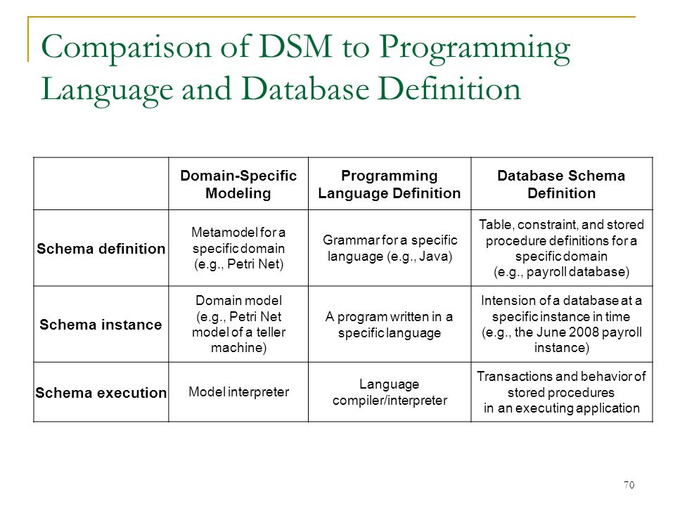 70 Comparison of DSM to Programming Language and Database Definition Domain-Specific Modeling Programming Language Definition Database Schema Definiti