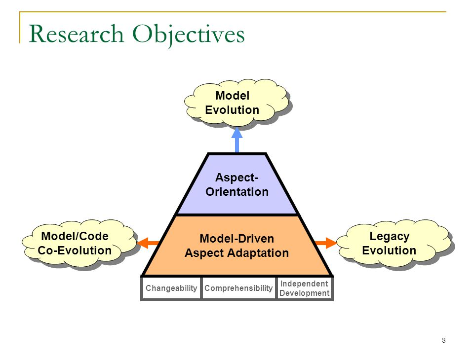 8 Research Objectives Model Evolution Model/Code Co-Evolution Model/Code Co-Evolution Legacy Evolution Legacy Evolution ChangeabilityComprehensibility Independent Development Aspect- Orientation Model-Driven Aspect Adaptation