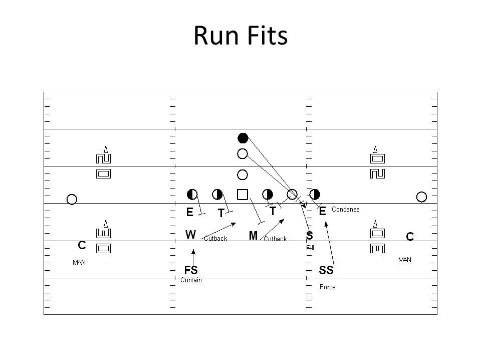 Run Fits