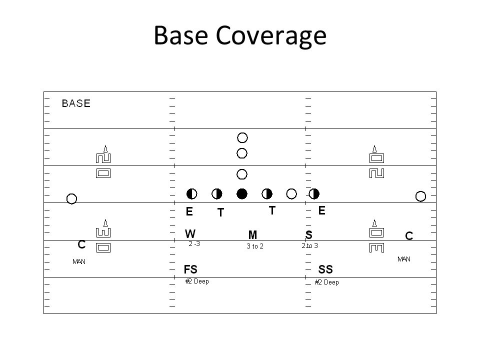 Base Coverage