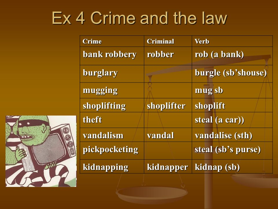 Ex 4 Crime and the law CrimeCriminalVerb bank robbery robber rob (a bank) burglary burgle (sb'shouse) mugging mug sb shopliftingshopliftershoplift theft steal (a car)) vandalismvandal vandalise (sth) pickpocketing steal (sb's purse) kidnappingkidnapper kidnap (sb)