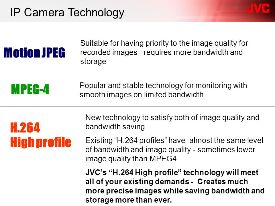 Suitable for having priority to the image quality for recorded images - requires more bandwidth and storage Popular and stable technology for monitori