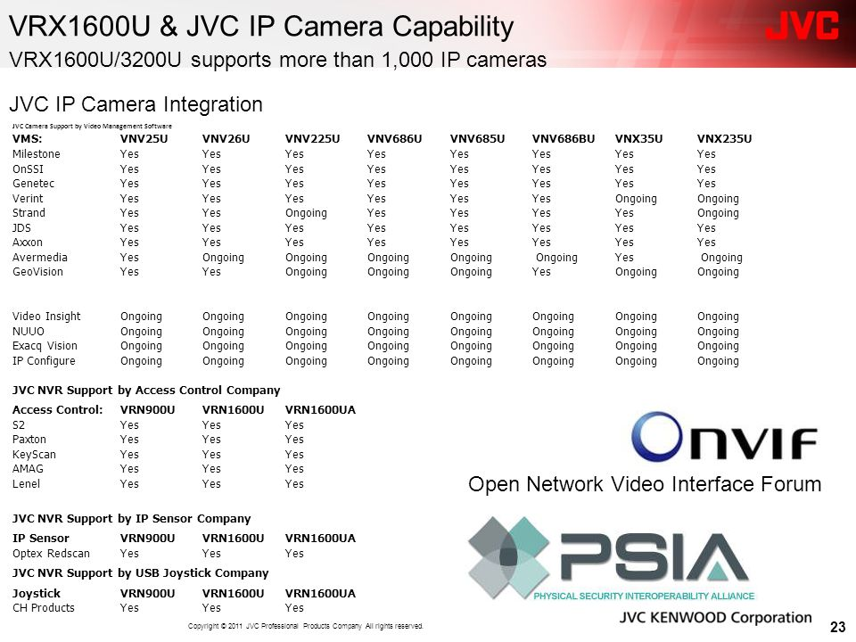 VRX1600U & JVC IP Camera Capability 23 VRX1600U/3200U supports more than 1,000 IP cameras JVC Camera Support by Video Management Software VMS:VNV25UVN