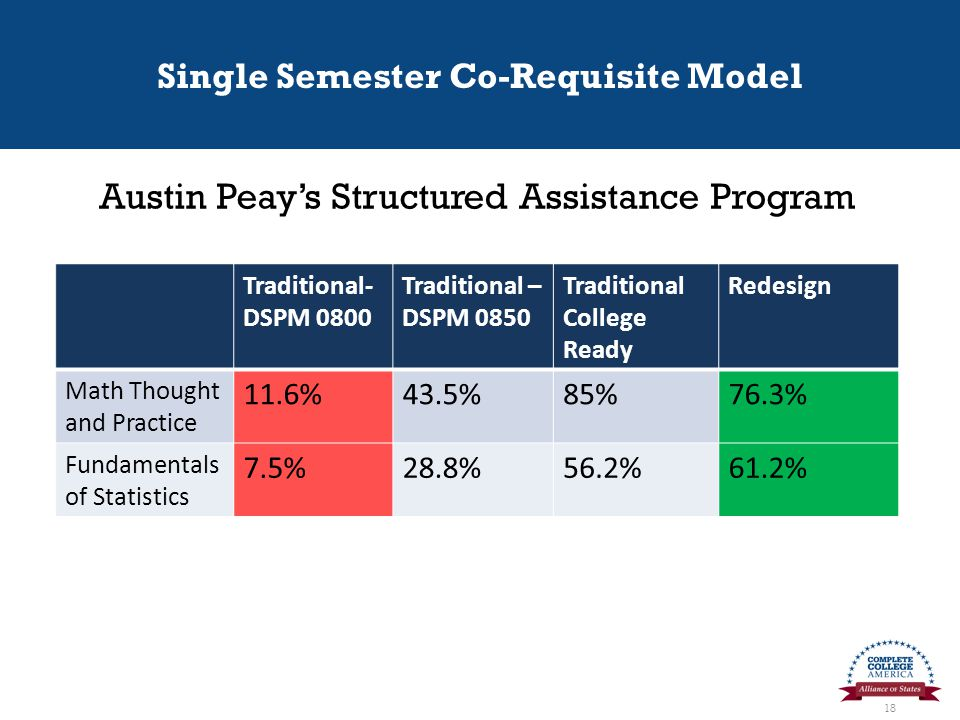 Single Semester Co-Requisite Model 18 Traditional- DSPM 0800 Traditional – DSPM 0850 Traditional College Ready Redesign Math Thought and Practice 11.6%43.5%85%76.3% Fundamentals of Statistics 7.5%28.8%56.2%61.2% Austin Peay's Structured Assistance Program