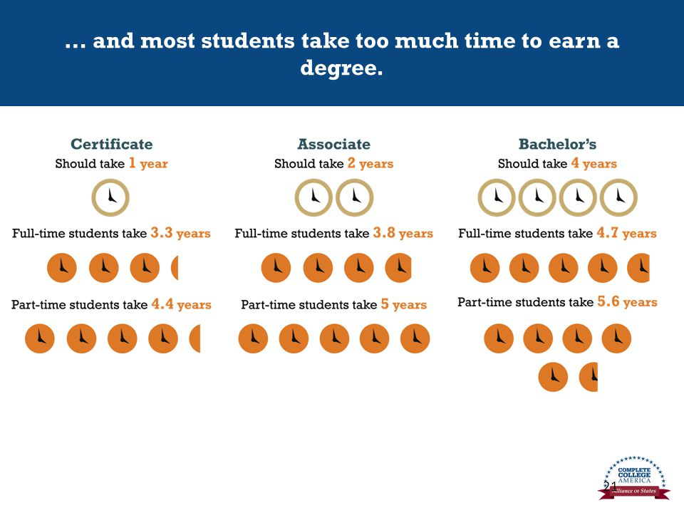 … and most students take too much time to earn a degree. 21