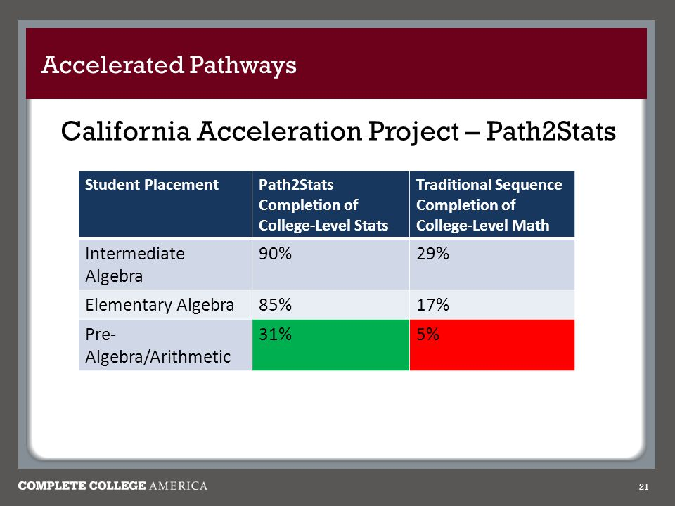 Accelerated Pathways California Acceleration Project – Path2Stats 21 Student PlacementPath2Stats Completion of College-Level Stats Traditional Sequence Completion of College-Level Math Intermediate Algebra 90%29% Elementary Algebra85%17% Pre- Algebra/Arithmetic 31%5%