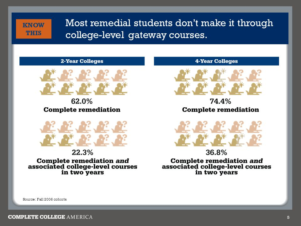 Most remedial students don't make it through college-level gateway courses. 5 KNOW THIS Source: Fall 2006 cohorts