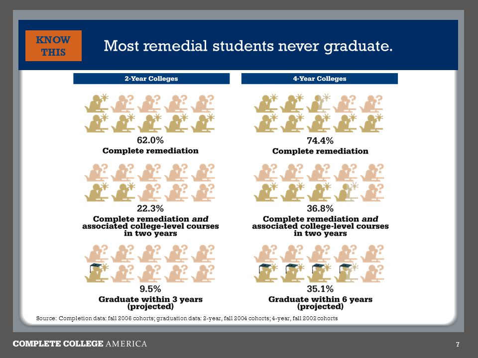 Most remedial students never graduate. 7 KNOW THIS Source: Completion data: fall 2006 cohorts; graduation data: 2-year, fall 2004 cohorts; 4-year, fal