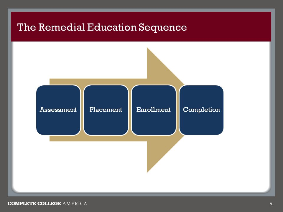 The Remedial Education Sequence 9 AssessmentPlacementEnrollmentCompletion