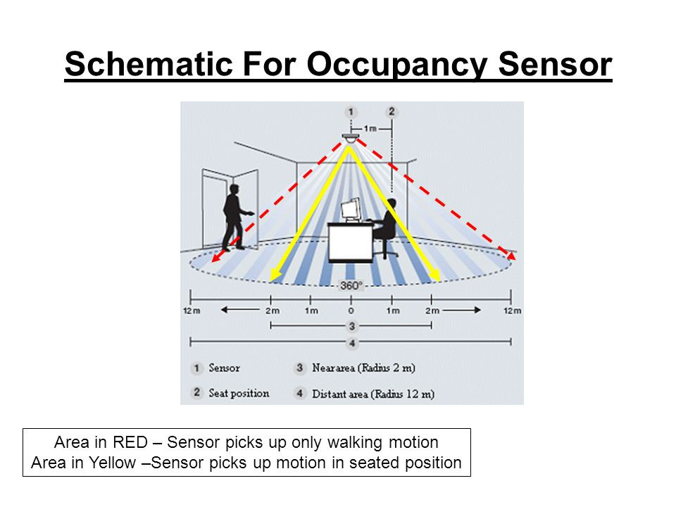 Schematic For Occupancy Sensor Area in RED – Sensor picks up only walking motion Area in Yellow –Sensor picks up motion in seated position