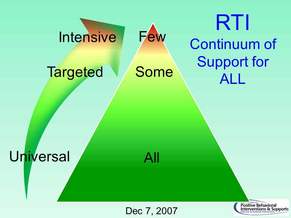 All Some Few RTI Continuum of Support for ALL Dec 7, 2007