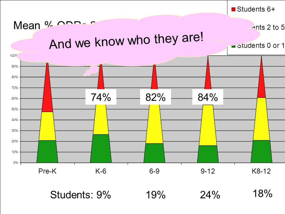 74%82%84% 79% Mean % ODRs 2009-2010 Majors Only Students: 9%19%24% 18% And we know who they are!