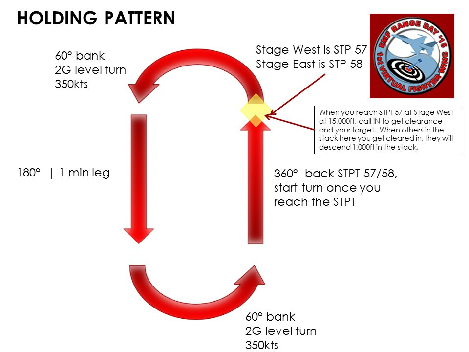 HOLDING PATTERN 360° back STPT 57/58, start turn once you reach the STPT 180° | 1 min leg 60° bank 2G level turn 350kts 60° bank 2G level turn 350kts Stage West is STP 57 Stage East is STP 58 When you reach STPT 57 at Stage West at 15,000ft, call IN to get clearance and your target.