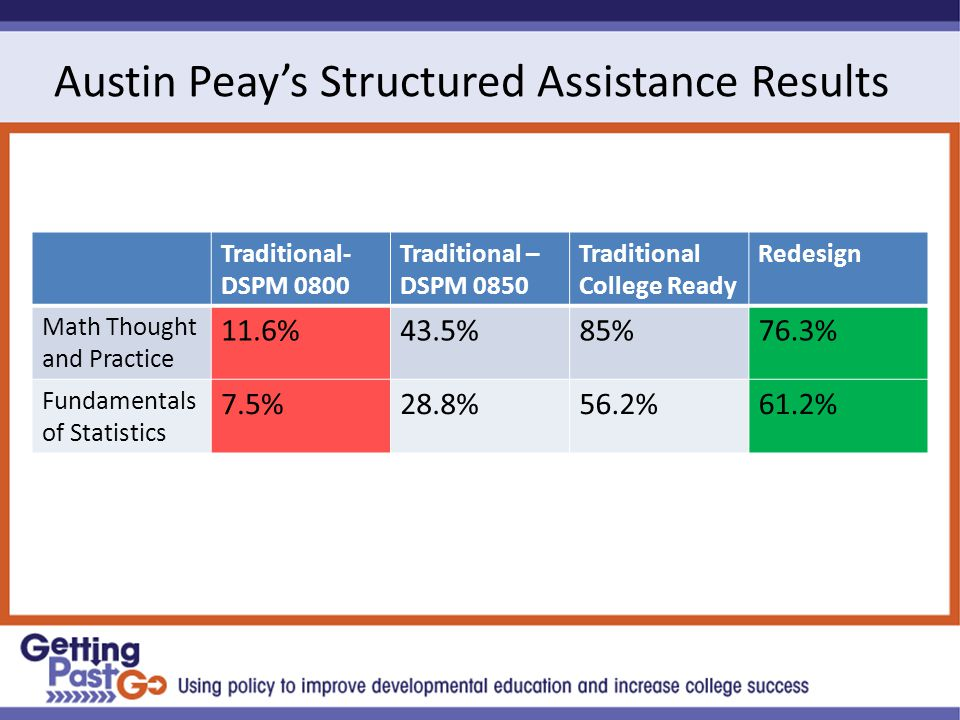 Austin Peay's Structured Assistance Results Traditional- DSPM 0800 Traditional – DSPM 0850 Traditional College Ready Redesign Math Thought and Practice 11.6%43.5%85%76.3% Fundamentals of Statistics 7.5%28.8%56.2%61.2%