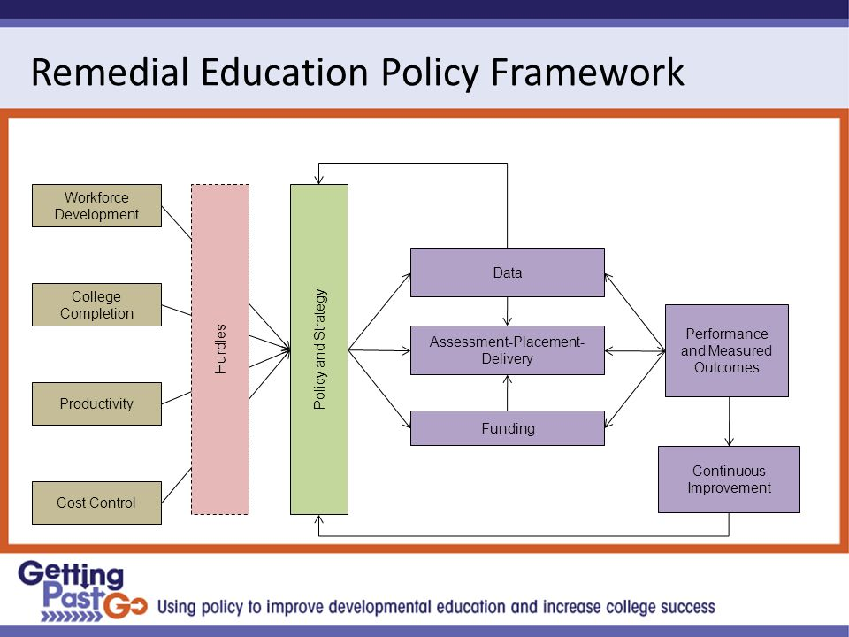Remedial Education Policy Framework Workforce Development College Completion Productivity Cost Control Hurdles Policy and Strategy Funding Assessment-Placement- Delivery Data Performance and Measured Outcomes Continuous Improvement