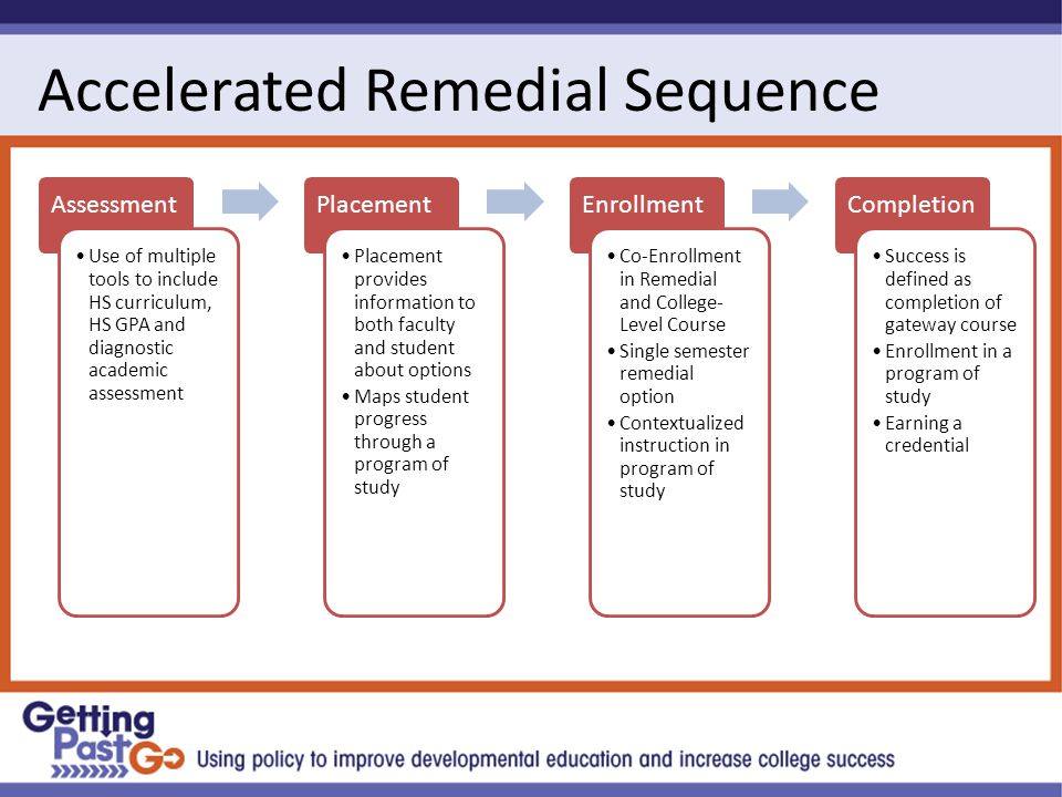 Accelerated Remedial Sequence Assessment Use of multiple tools to include HS curriculum, HS GPA and diagnostic academic assessment Placement Placement provides information to both faculty and student about options Maps student progress through a program of study Enrollment Co-Enrollment in Remedial and College- Level Course Single semester remedial option Contextualized instruction in program of study Completion Success is defined as completion of gateway course Enrollment in a program of study Earning a credential