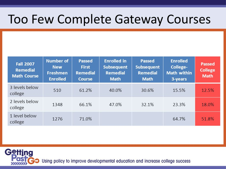Too Few Complete Gateway Courses Fall 2007 Remedial Math Course Number of New Freshmen Enrolled Passed First Remedial Course Enrolled in Subsequent Remedial Math Passed Subsequent Remedial Math Enrolled College- Math within 3-years Passed College Math 3 levels below college 51061.2%40.0%30.6%15.5%12.5% 2 levels below college 134866.1%47.0%32.1%23.3%18.0% 1 level below college 127671.0%64.7%51.8%