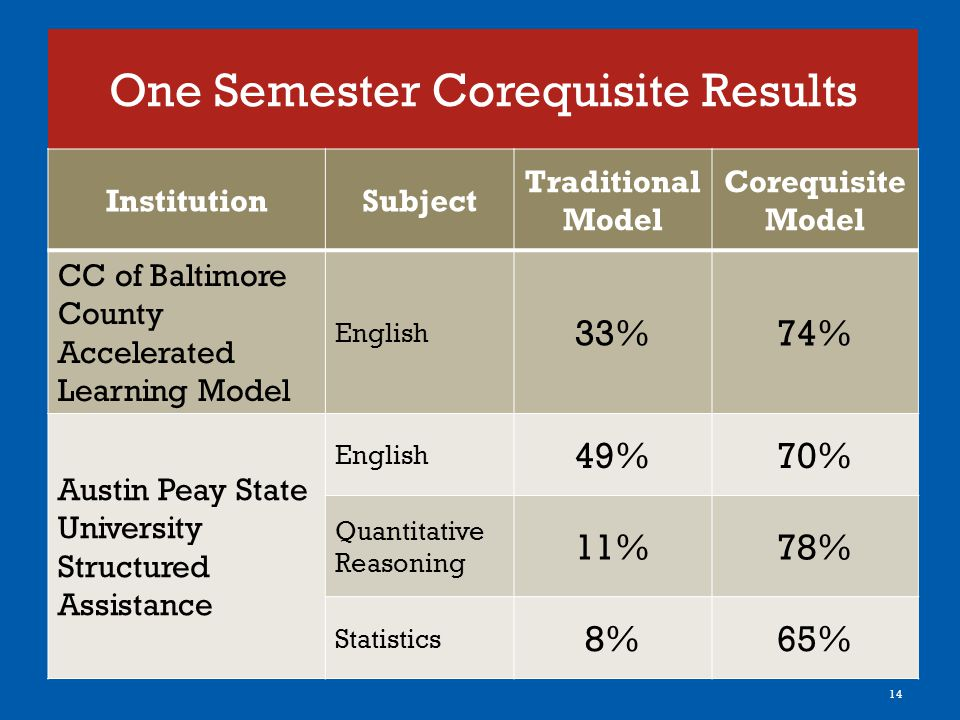 One Semester Corequisite Results InstitutionSubject Traditional Model Corequisite Model CC of Baltimore County Accelerated Learning Model English 33%74% Austin Peay State University Structured Assistance English 49%70% Quantitative Reasoning 11%78% Statistics 8%65% 14