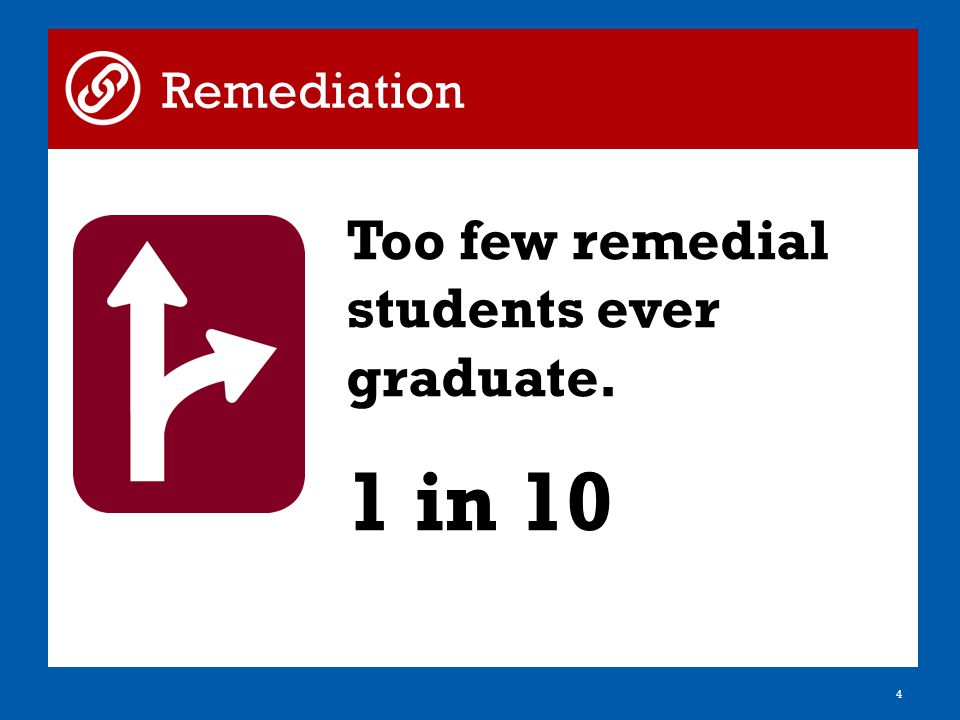 Too few remedial students ever graduate. 1 in 10 4 Remediation