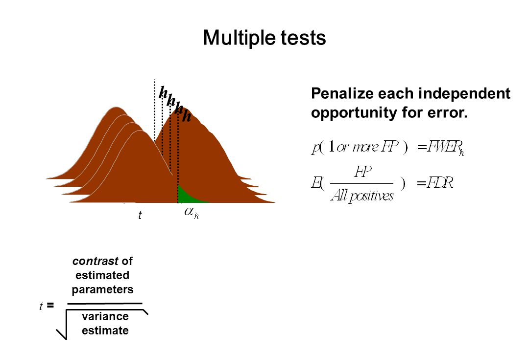 Multiple tests t = contrast of estimated parameters variance estimate t  h  t  h   h  t  h  Penalize each independent opportunity for error.