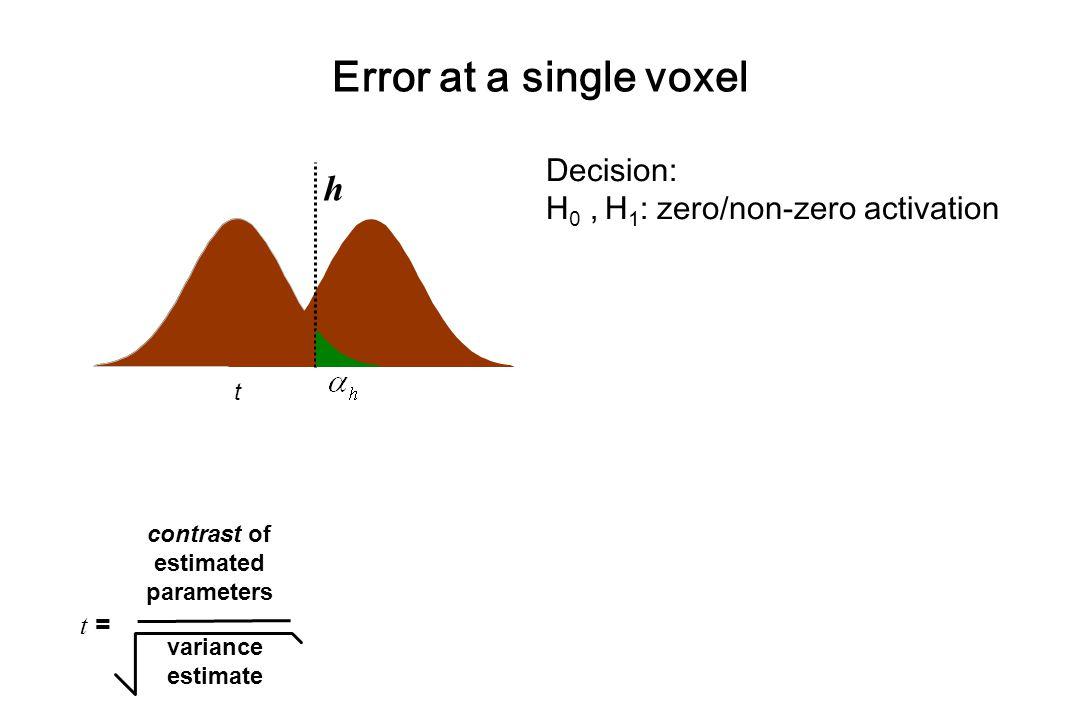 Decision: H 0, H 1 : zero/non-zero activation t = contrast of estimated parameters variance estimate t  h  Error at a single voxel