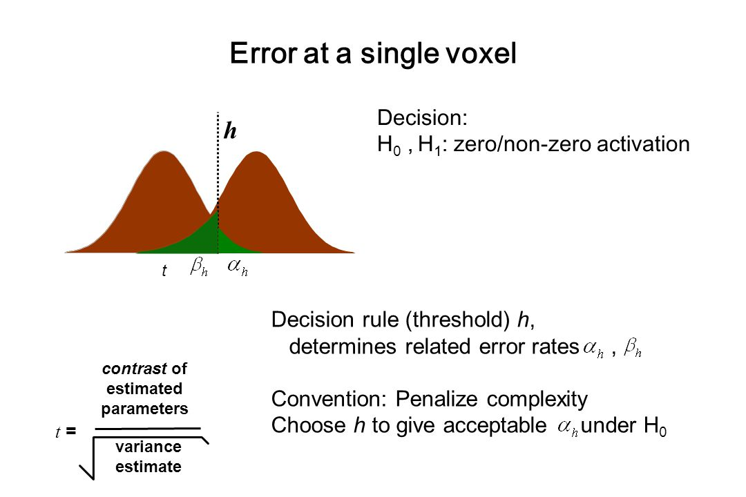 Decision: H 0, H 1 : zero/non-zero activation t = contrast of estimated parameters variance estimate t  h Decision rule (threshold) h, determines related error rates, Convention: Penalize complexity Choose h to give acceptable under H 0 Error at a single voxel
