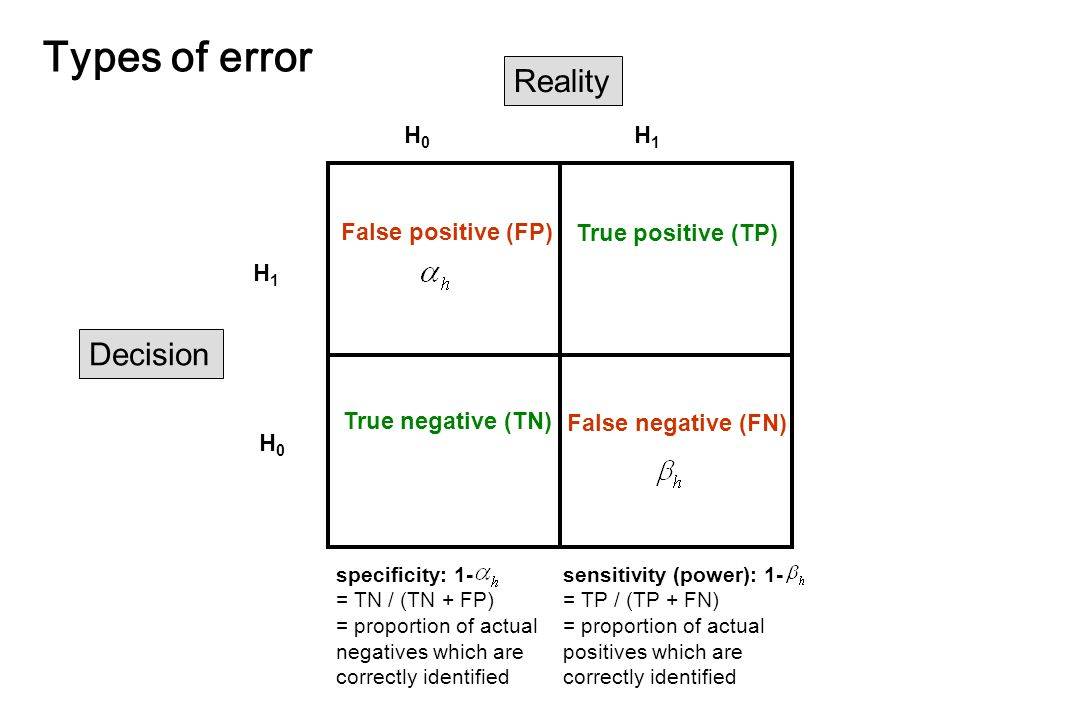 Types of error Reality H1H1 H0H0 H0H0 H1H1 True negative (TN) True positive (TP) False positive (FP)  False negative (FN) specificity: 1- = TN / (TN + FP) = proportion of actual negatives which are correctly identified sensitivity (power): 1- = TP / (TP + FN) = proportion of actual positives which are correctly identified Decision