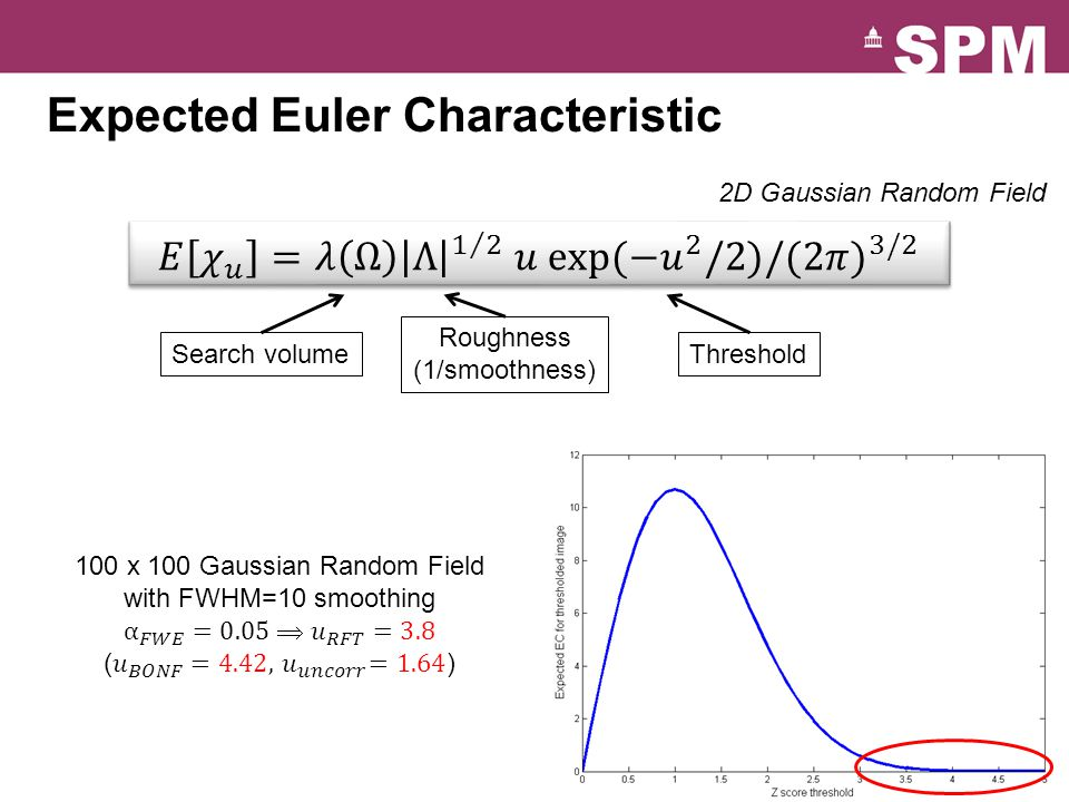 Expected Euler Characteristic 2D Gaussian Random Field Search volume Roughness (1/smoothness) Threshold