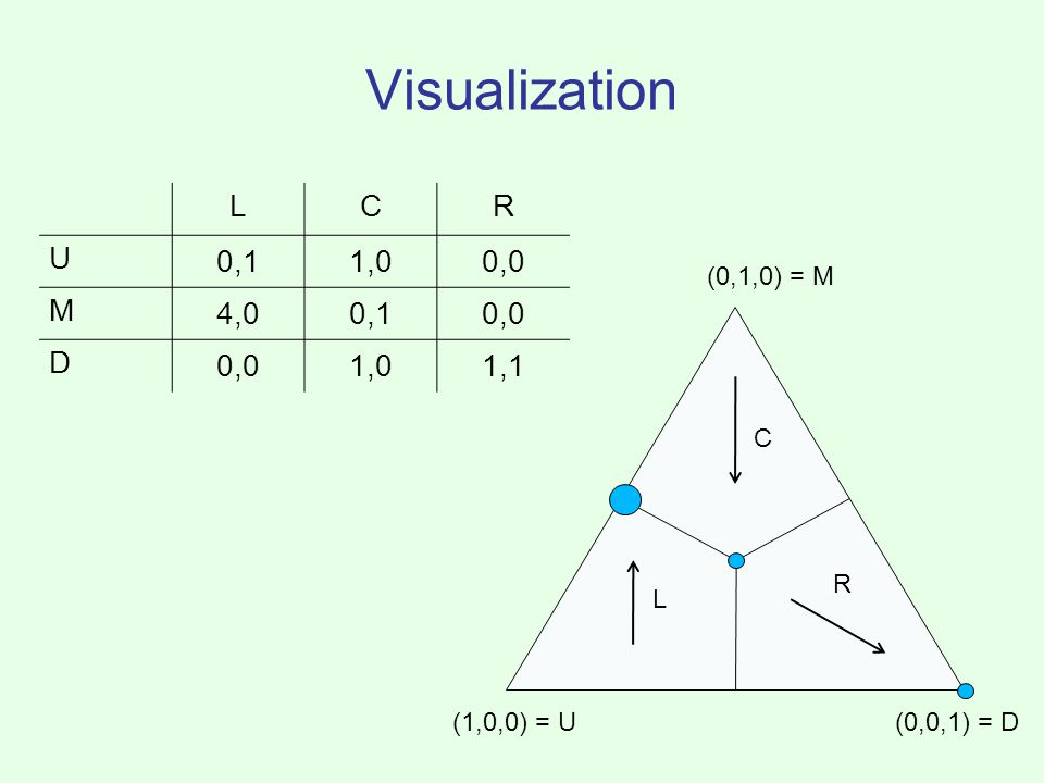 Visualization LCR U 0,11,00,0 M 4,00,10,0 D 1,01,1 (1,0,0) = U (0,1,0) = M (0,0,1) = D L C R