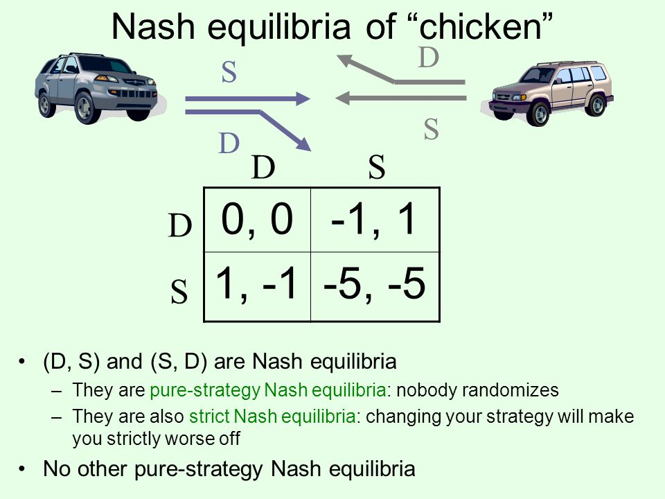 Nash equilibria of chicken 0, 0-1, 1 1, -1-5, -5 D S DS S D D S (D, S) and (S, D) are Nash equilibria –They are pure-strategy Nash equilibria: nobody randomizes –They are also strict Nash equilibria: changing your strategy will make you strictly worse off No other pure-strategy Nash equilibria