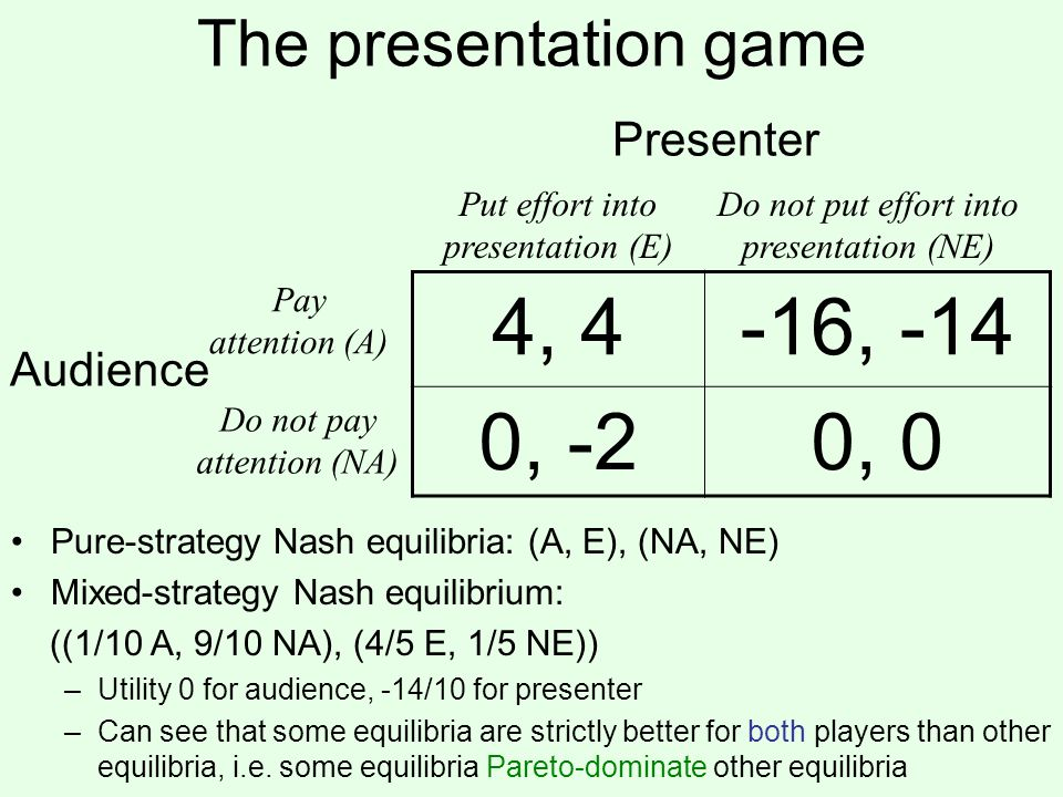 The presentation game Pay attention (A) Do not pay attention (NA) Put effort into presentation (E) Do not put effort into presentation (NE) 4, 4-16, -14 0, -20, 0 Presenter Audience Pure-strategy Nash equilibria: (A, E), (NA, NE) Mixed-strategy Nash equilibrium: ((1/10 A, 9/10 NA), (4/5 E, 1/5 NE)) –Utility 0 for audience, -14/10 for presenter –Can see that some equilibria are strictly better for both players than other equilibria, i.e.