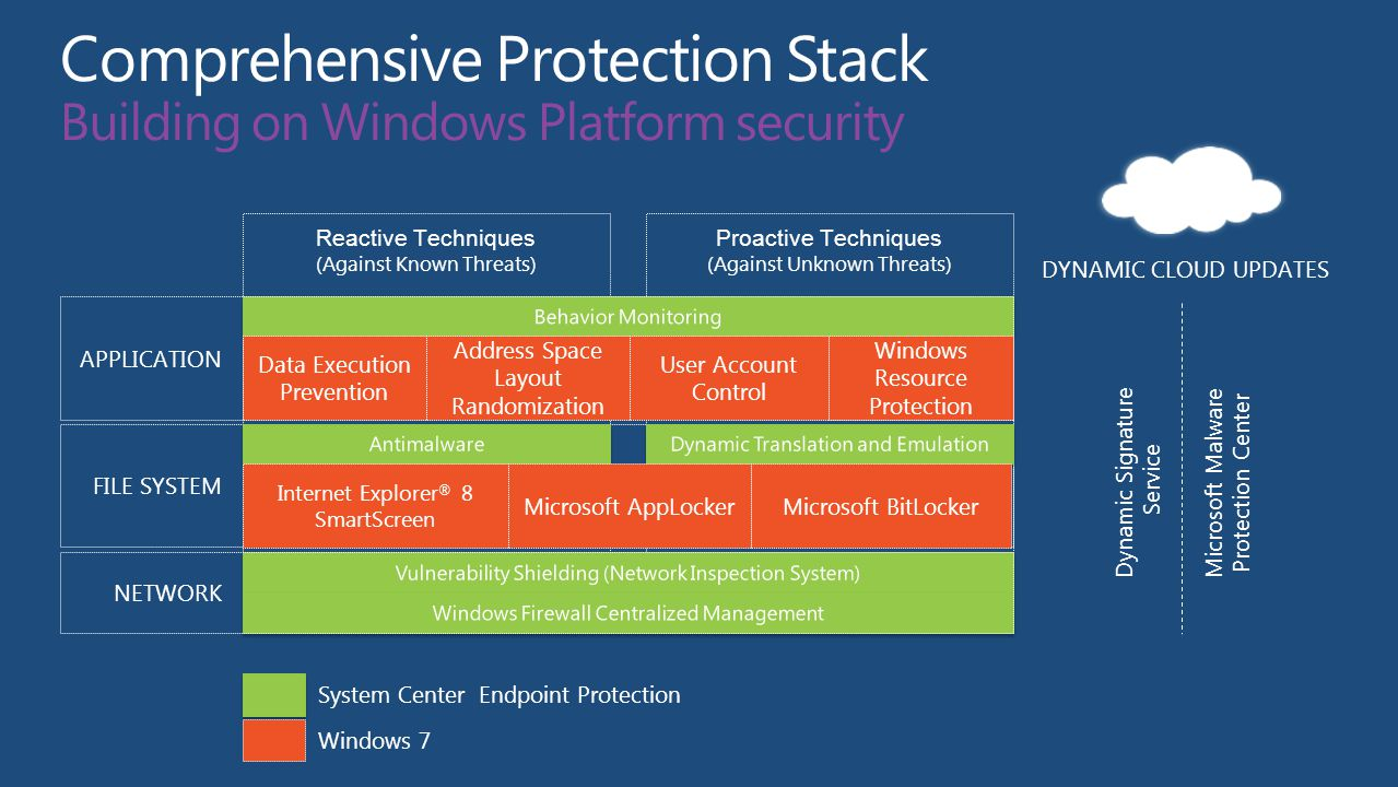 Proactive Techniques (Against Unknown Threats) APPLICATION FILE SYSTEM NETWORK Reactive Techniques (Against Known Threats) DYNAMIC CLOUD UPDATES Microsoft Malware Protection Center Dynamic Signature Service System Center Endpoint Protection Windows 7 Data Execution Prevention Address Space Layout Randomization Windows Resource Protection User Account Control Internet Explorer ® 8 SmartScreen Microsoft BitLockerMicrosoft AppLocker