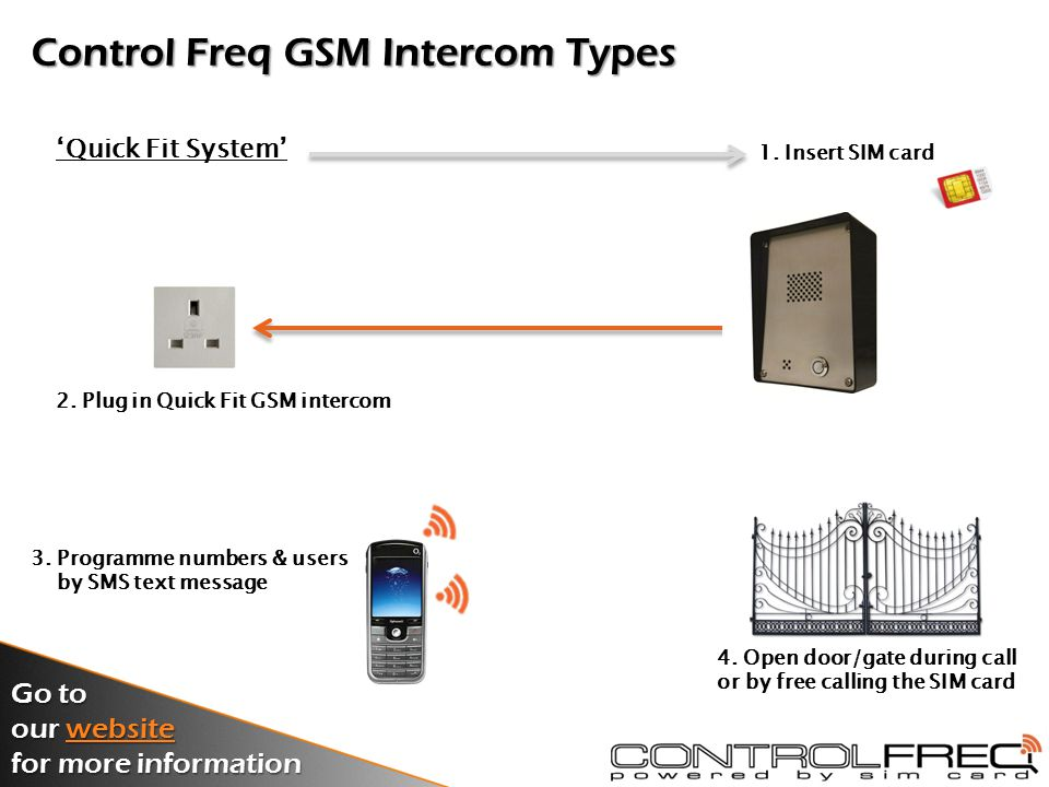Control Freq GSM Intercom Types 'Standard System' 2.