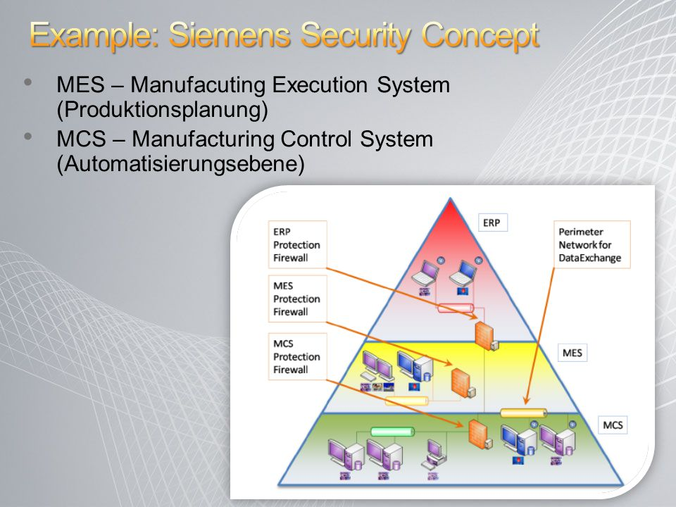 MES – Manufacuting Execution System (Produktionsplanung) MCS – Manufacturing Control System (Automatisierungsebene) 11